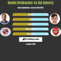 Daniel Drinkwater vs Kai Havertz h2h player stats