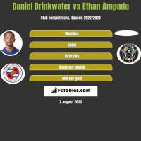 Daniel Drinkwater vs Ethan Ampadu h2h player stats