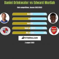 Daniel Drinkwater vs Edward Nketiah h2h player stats