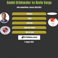 Daniel Drinkwater vs Kevin Varga h2h player stats