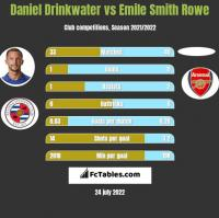 Daniel Drinkwater vs Emile Smith Rowe h2h player stats