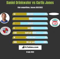 Daniel Drinkwater vs Curtis Jones h2h player stats