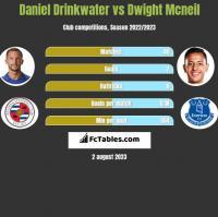 Daniel Drinkwater vs Dwight Mcneil h2h player stats