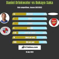 Daniel Drinkwater vs Bukayo Saka h2h player stats