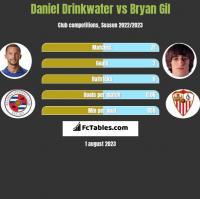 Daniel Drinkwater vs Bryan Gil h2h player stats