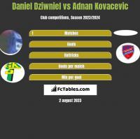 Daniel Dziwniel vs Adnan Kovacevic h2h player stats