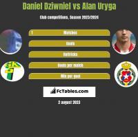 Daniel Dziwniel vs Alan Uryga h2h player stats