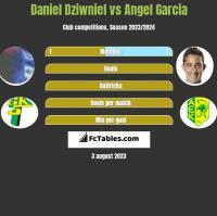 Daniel Dziwniel vs Angel Garcia h2h player stats