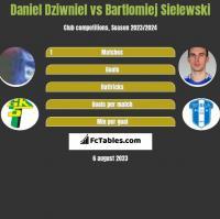 Daniel Dziwniel vs Bartlomiej Sielewski h2h player stats