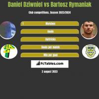 Daniel Dziwniel vs Bartosz Rymaniak h2h player stats