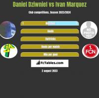 Daniel Dziwniel vs Ivan Marquez h2h player stats