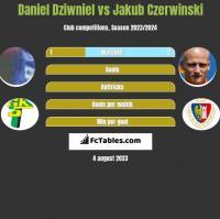 Daniel Dziwniel vs Jakub Czerwiński h2h player stats