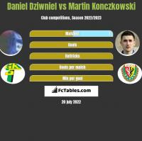 Daniel Dziwniel vs Martin Konczkowski h2h player stats