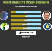 Daniel Dziwniel vs Michael Gardawski h2h player stats