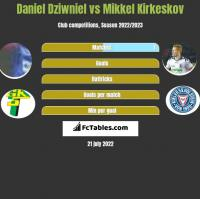 Daniel Dziwniel vs Mikkel Kirkeskov h2h player stats