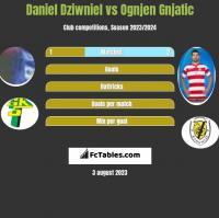 Daniel Dziwniel vs Ognjen Gnjatic h2h player stats