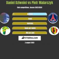 Daniel Dziwniel vs Piotr Malarczyk h2h player stats