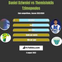 Daniel Dziwniel vs Themistoklis Tzimopoulos h2h player stats