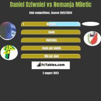 Daniel Dziwniel vs Nemanja Miletic h2h player stats