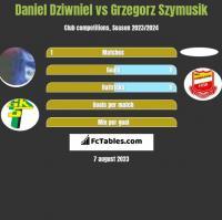 Daniel Dziwniel vs Grzegorz Szymusik h2h player stats