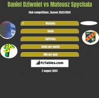 Daniel Dziwniel vs Mateusz Spychala h2h player stats