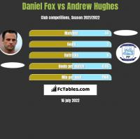 Daniel Fox vs Andrew Hughes h2h player stats