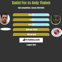 Daniel Fox vs Andy Yiadom h2h player stats