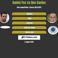 Daniel Fox vs Ben Davies h2h player stats