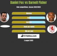 Daniel Fox vs Darnell Fisher h2h player stats
