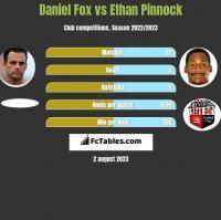 Daniel Fox vs Ethan Pinnock h2h player stats