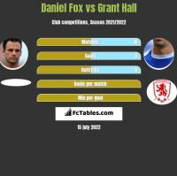 Daniel Fox vs Grant Hall h2h player stats