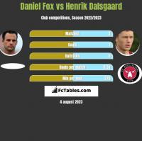 Daniel Fox vs Henrik Dalsgaard h2h player stats