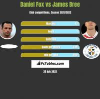 Daniel Fox vs James Bree h2h player stats