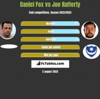 Daniel Fox vs Joe Rafferty h2h player stats