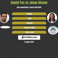 Daniel Fox vs Jonas Olsson h2h player stats