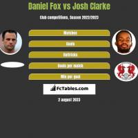 Daniel Fox vs Josh Clarke h2h player stats