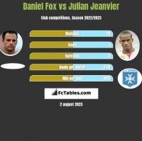 Daniel Fox vs Julian Jeanvier h2h player stats