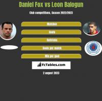 Daniel Fox vs Leon Balogun h2h player stats