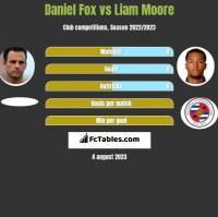 Daniel Fox vs Liam Moore h2h player stats