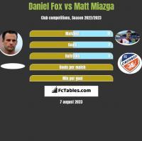 Daniel Fox vs Matt Miazga h2h player stats