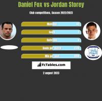 Daniel Fox vs Jordan Storey h2h player stats