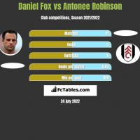 Daniel Fox vs Antonee Robinson h2h player stats