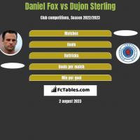 Daniel Fox vs Dujon Sterling h2h player stats