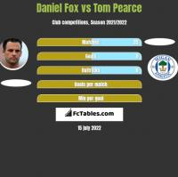 Daniel Fox vs Tom Pearce h2h player stats