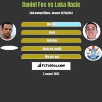 Daniel Fox vs Luka Racic h2h player stats