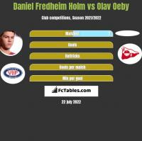 Daniel Fredheim Holm vs Olav Oeby h2h player stats