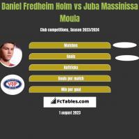 Daniel Fredheim Holm vs Juba Massinissa Moula h2h player stats