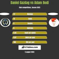 Daniel Gazdag vs Adam Bodi h2h player stats