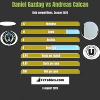 Daniel Gazdag vs Andreas Calcan h2h player stats