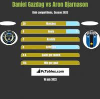 Daniel Gazdag vs Aron Bjarnason h2h player stats